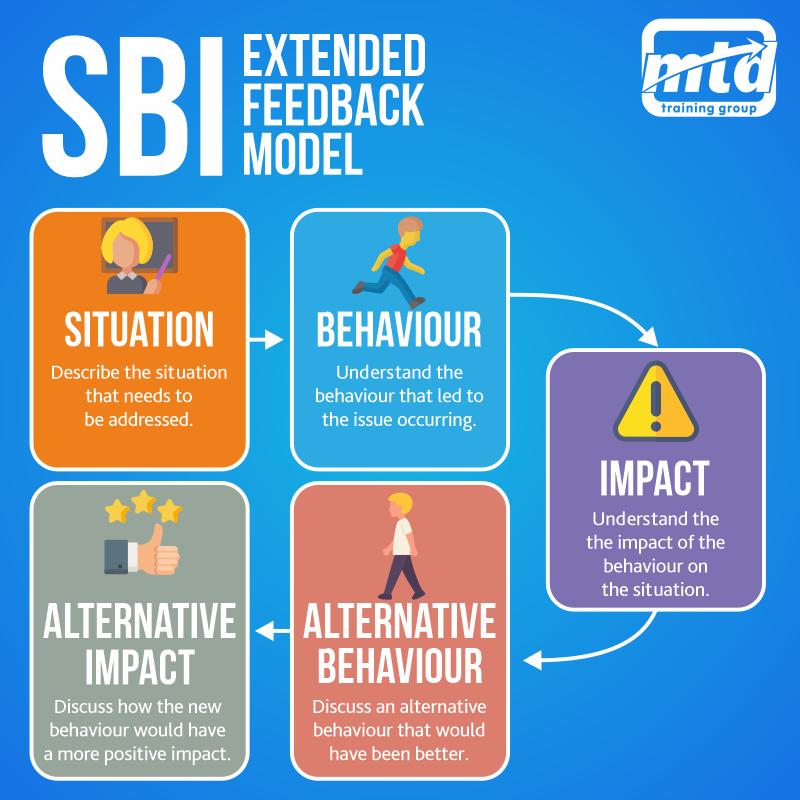 SBI model